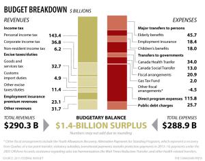 cp-fed-budget-breakdown